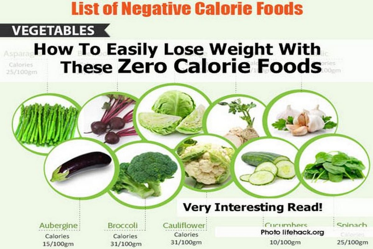 How to easily lose weight with these zero calorie foods for Cuisine 0 calorie